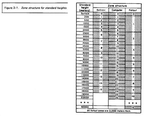 Dod Table Of Distances by Fm 6 16 2 Chptr 2 Meterological Tables And Charts