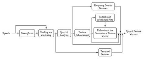 diagram blok recorder diagram blok lu lalu lintas image collections how to