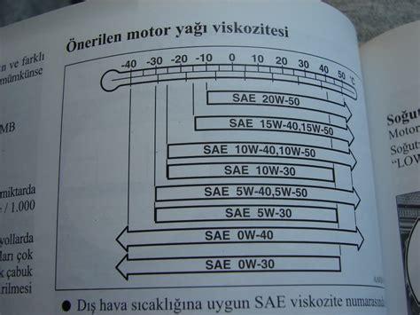 motor pattern ne demek motor yaği ile ilgili t 252 m paylaşımlar