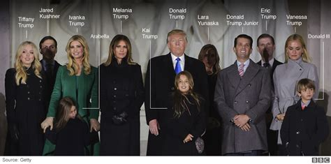 the trump family news bbcimg co uk on reddit com
