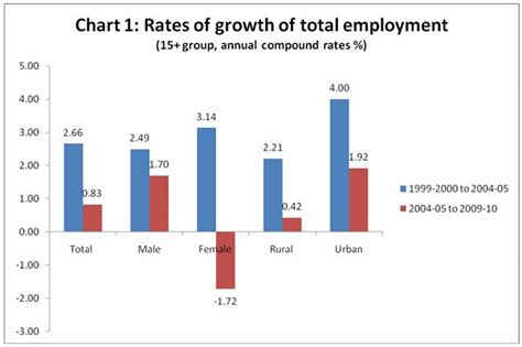 Mba Employment Statistics In India by Macroscan Printable Version The Employment