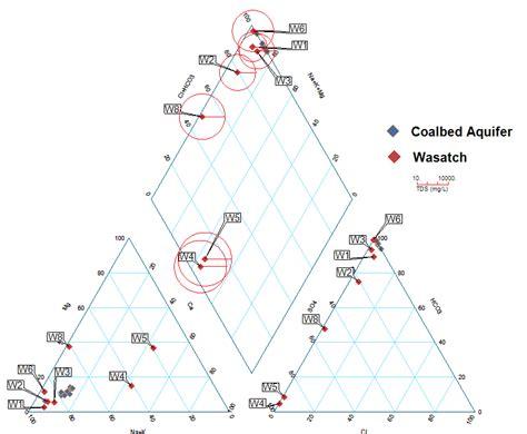 piper diagram software piper diagrams in enviroinsite what s so special