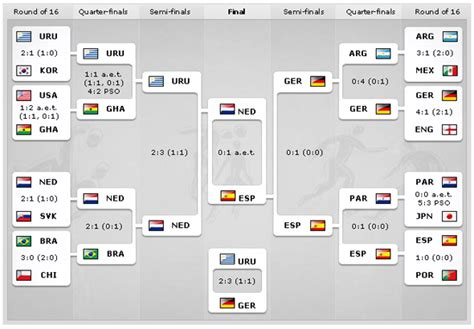 fifa world cup scores ps3t official world cup prediction league 2014 page 16
