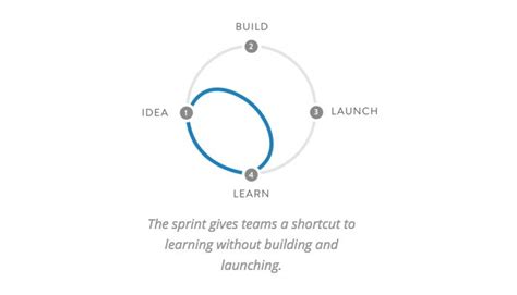 google ventures design studio can you afford to guess mike lingle tonic studios