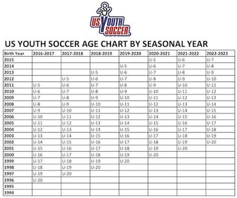 new year birth year chart youth leaders react to change to soccer s registration cut