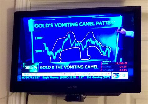 vomiting camel pattern in gold in keeping with graphs and charts gold s vomiting camel