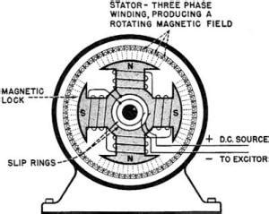 synchronous motor diagram electricity basic navy courses navpers10622