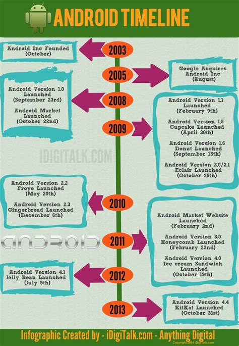 android timeline 7 best android os images on android apps infographic and infographics