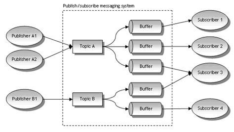 js queue pattern java message service