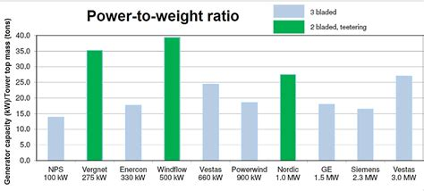 What Is A Power To Weight Ratio by Windflow Technology Ltd Sees Overlooked Features In Two