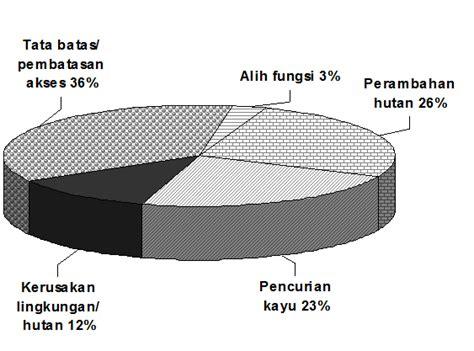Hukum Kehutanan Di Indonesia 1 penegakan hukum dan arbitrase dalam pengelolaan hutan