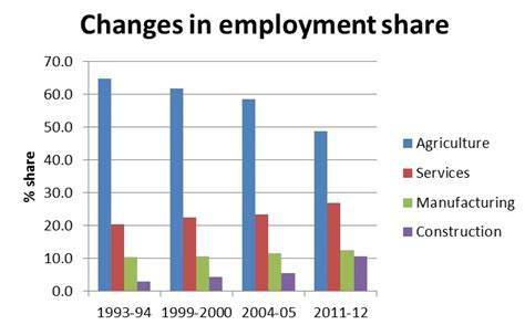Mba Employment Statistics In India by India Together Workers Leave Agriculture But Where Are