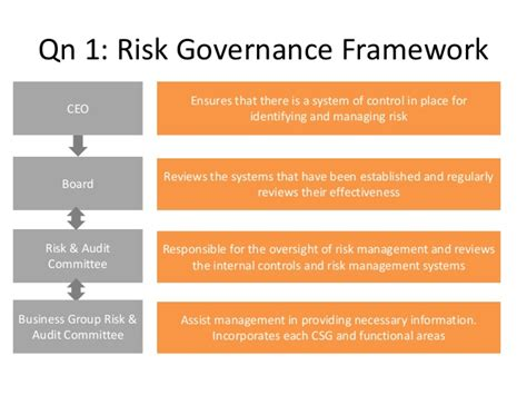 Governance Of Risk risk governance framework