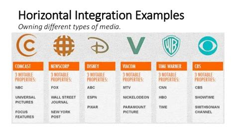 exle of vertical integration vertical and horizontal integration