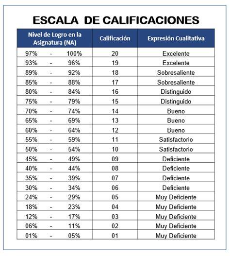 tabla de calificaciones sistema de calificaciones iutirla msc luis f rojas e