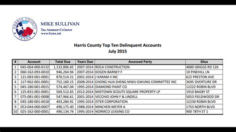 Houston County Property Tax Records Top 10 Delinquent Property Taxpayers In Harris County