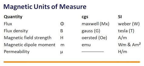 magnetic induction units of measure ensure magnetic components meet specs edn