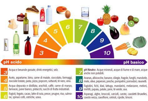 tabella ph alimenti come trovare l equilibrio acido base parole a colori