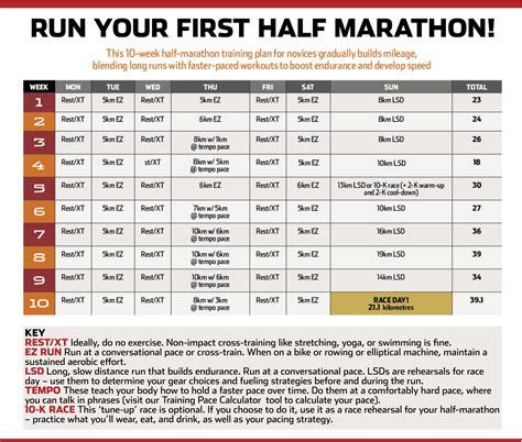To Half Marathon Plan by Half Marathon Happenings Week 1 2 Health Happiness Humour