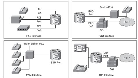 cama trunks introducing analog voice ports on cisco ios routers