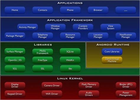 android layers android sdk open websites