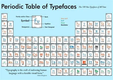 periodic table of fonts types design illustration