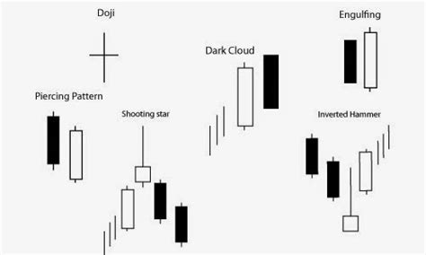 pattern candele giapponesi 5 most consistent candlestick patterns forex strategies
