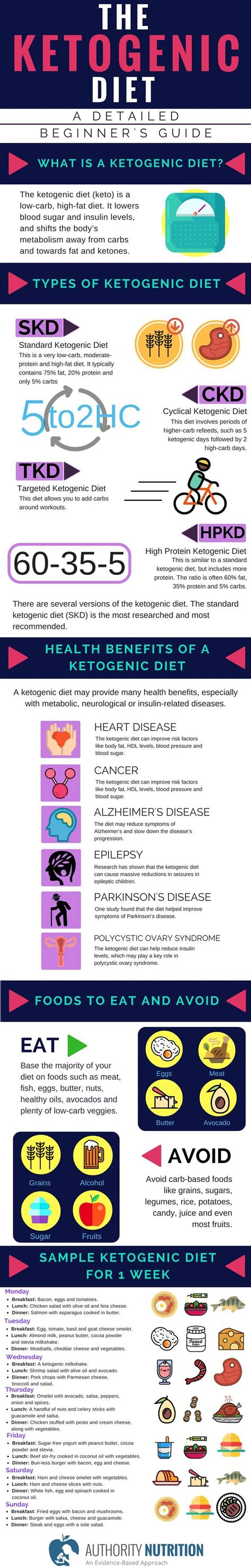 9 Reasons Your Diet May Fail by Best 25 Ketogenic Diet Results Ideas On Keto