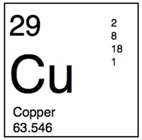 Cu On Periodic Table by Clues To Copper S Past Smellslikescience