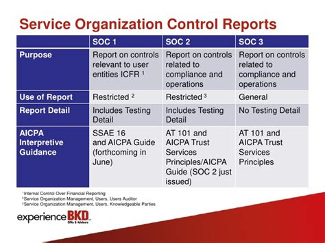 service organizations ssae 16 transitions overview