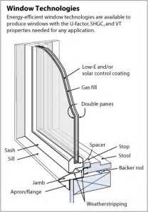 Replace Door With Curtain Energy Efficient Windows Department Of Energy