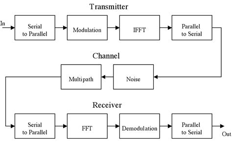 diagram common division time division multiplexing block diagram blueraritan info