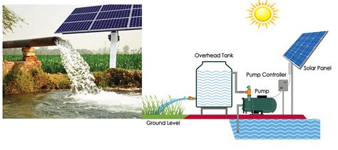 solar powered well diagram is a trapezium a