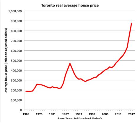 canada housing pops and looks similar to us housing