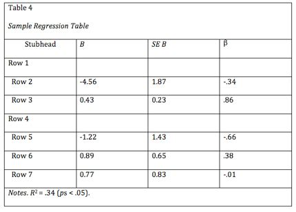 Table Format by Table And Figures In Apa Format