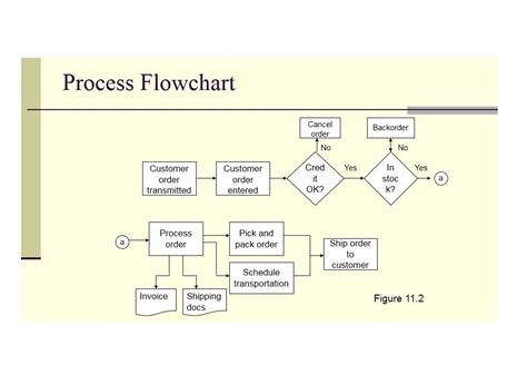 word document flowchart template 40 fantastic flow chart templates word excel power point
