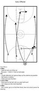 Transition offense related keywords amp suggestions transition offense