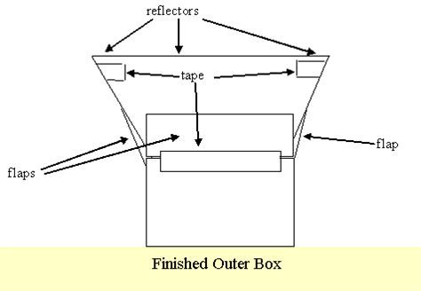 solar oven diagram building and using a two box solar oven