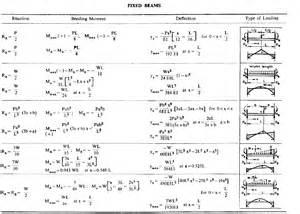 beam deflection equations jennarocca