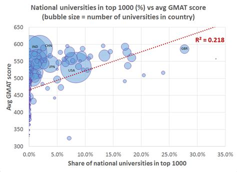 Mba Universities In Usa With Gmat Score by Which Countries Provide Their Citizens With The Best