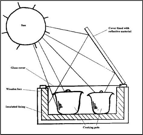 solar oven diagram press solavore solar oven sport solar oven
