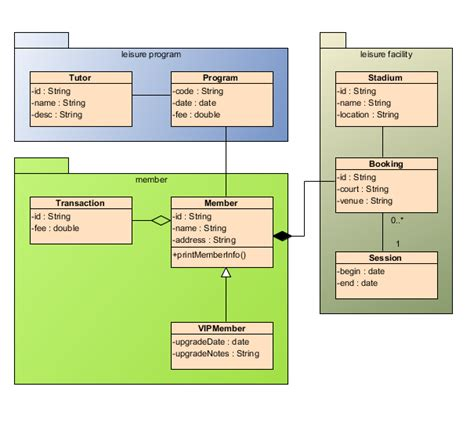 diagramme de classe composition class diagram uml diagrams unified modeling language tool