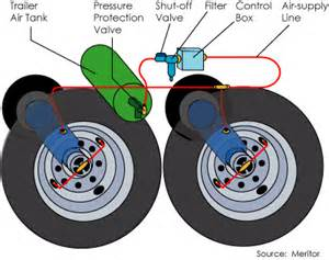 Trailer Tire Inflation System The Future Of Self Inflating Tires Howstuffworks