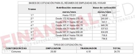 las bases de cotizaci 243 n 2016 suben el tope m 225 ximo un 1 tabla de cotizaciones para empleadas de hogar 2016