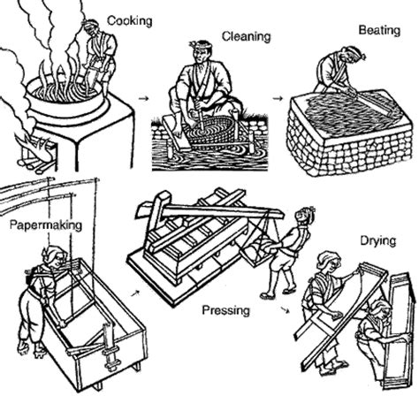 How Did Ancient China Make Paper - recycling up cycling and paper hka primary