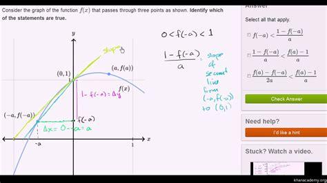 slope of secant line slope of secant line equation tessshebaylo