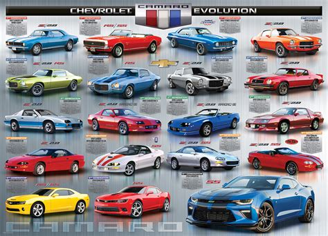 camaro styles by year chevrolet the camaro evolution jigsaw puzzle