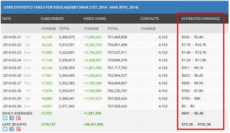 adsense rpm calculator video ad cpm rates monetizepros