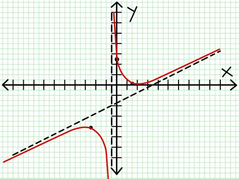 a graph how to graph a rational function 8 steps with pictures