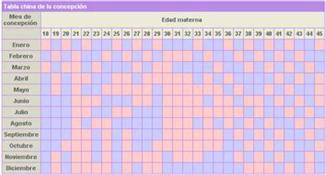 Calendario 9 Lunas Embarazo Tabla China Predicci 243 N Sexo Beb 233 Completa Tener